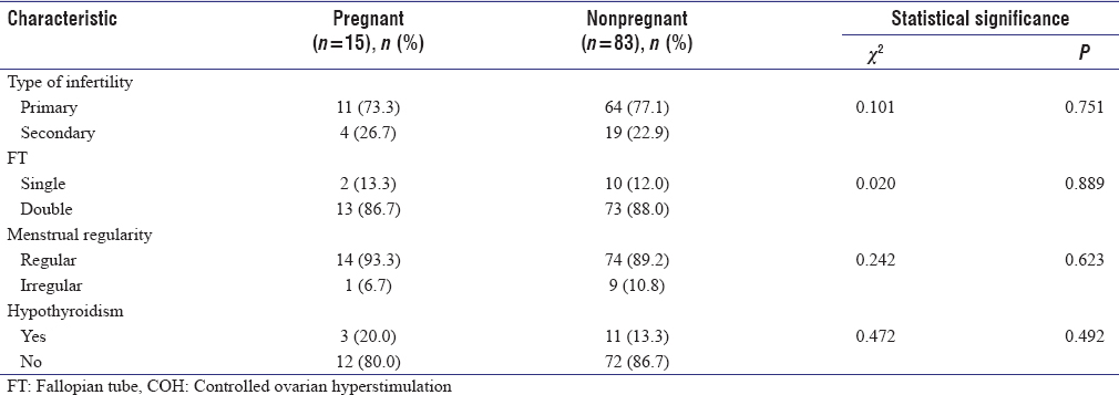Table 2: Patient parameter affecting controlled ovarian hyperstimulation/intrauterine inseminations