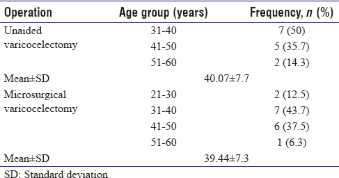 Table 1: Age distribution of patients