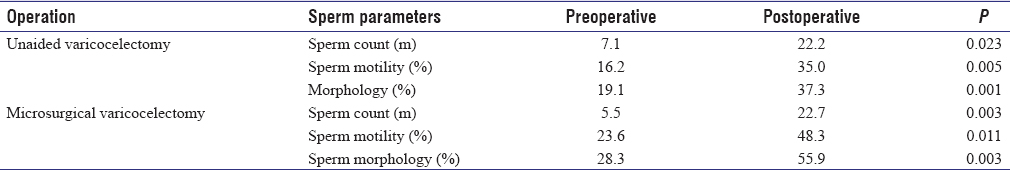 Table 3: Changes in semen parameters in both groups after varicocelectomy